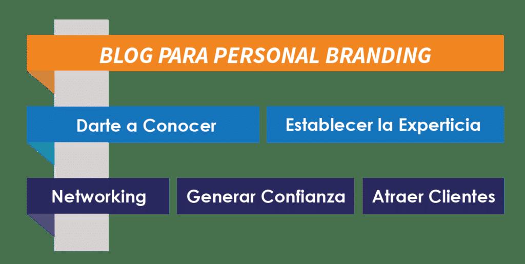 blog para personal branding