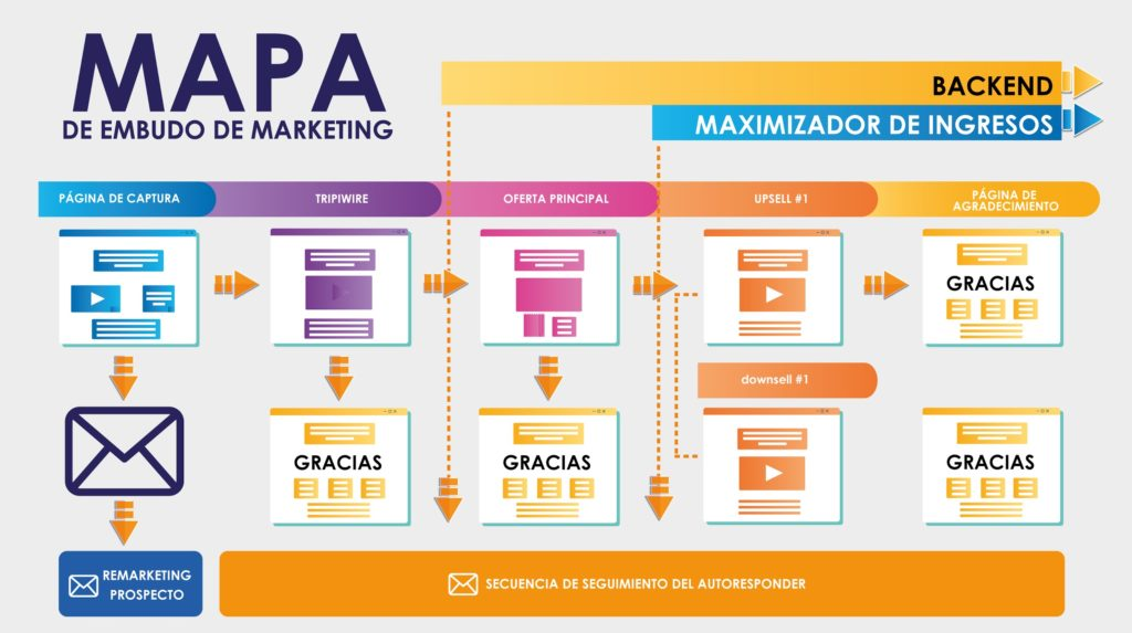 Mapa embudo de marketing