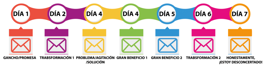 Secuencia de email  marketing